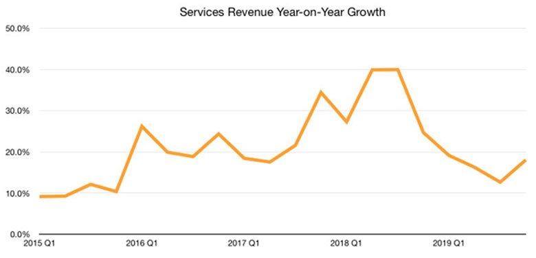 Apple의 서비스 연간 성장 수익 그래프